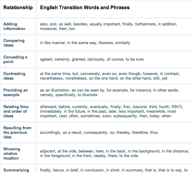 transitions words essay Keep your ideas clear and logical with the right transition words for essays this list of 97 transitions helps you find the right word for every situation.